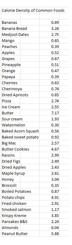 Calorie Density Chart