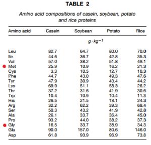 gly-met-proteins